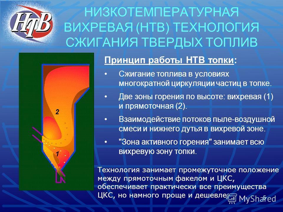 5 НИЗКОТЕМПЕРАТУРНАЯ ВИХРЕВАЯ (НТВ) ТЕХНОЛОГИЯ СЖИГАНИЯ ТВЕРДЫХ ТОПЛИВ Принцип работы НТВ топки: Сжигание топлива в условиях многократной циркуляции частиц в топке. Две зоны горения по высоте: вихревая (1) и прямоточная (2). Взаимодействие потоков пы