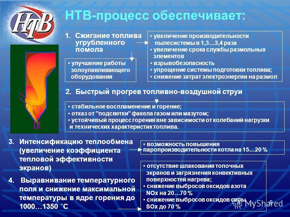 6 НТВ-процесс обеспечивает: 1. Сжигание топлива угрубленного помола 3.Интенсификацию теплообмена (увеличение коэффициента тепловой эффективности экранов) 4. Выравнивание температурного поля и снижение максимальной температуры в ядре горения до 1000…1