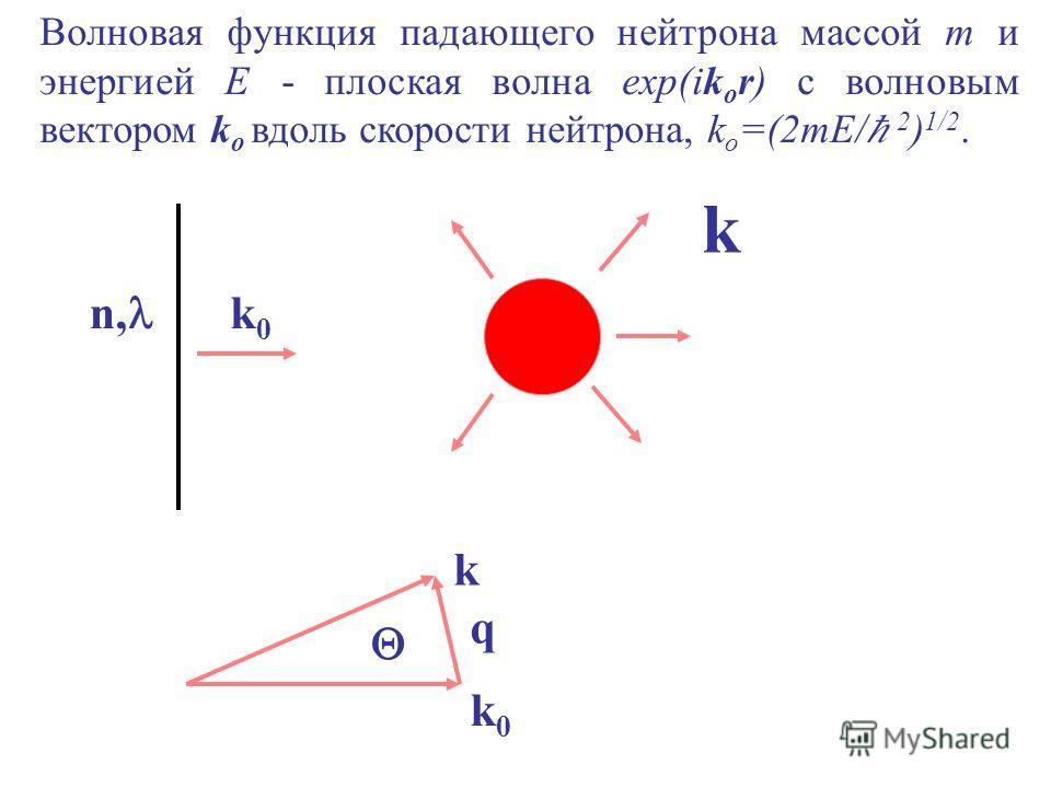 Волновая функция падающего нейтрона массой m и энергией E - плоская волна exp(ik o r) с волновым вектором k o вдоль скорости нейтрона, k o =(2mE/ 2 ) 1/2. n, k0k0 k k q k0k0