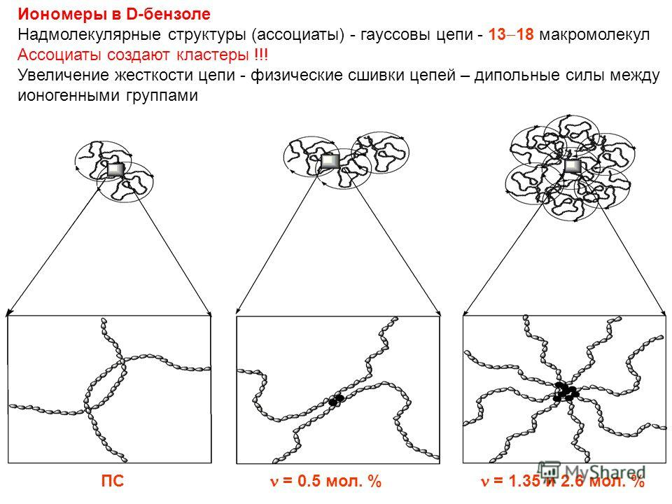Иономеры в D-бензоле Надмолекулярные структуры (ассоциаты) - гауссовы цепи - 13 18 макромолекул Ассоциаты создают кластеры !!! Увеличение жесткости цепи - физические сшивки цепей – дипольные силы между ионогенными группами ПС = 0.5 мол. % = 1.35 и 2.