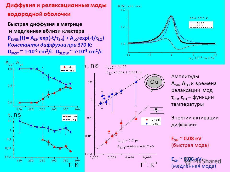 Диффузия и релаксационные моды водородной оболочки Быстрая диффузия в матрице и медленная вблизи кластера P EVEN (t) = A SH exp(-t/τ SH ) + A LO exp(-t/τ LO ) Константы диффузии при 370 K: D FAST ~ 110 -5 cm 2 /c D SLOW ~ 710 -8 cm 2 /с Амплитуды A S