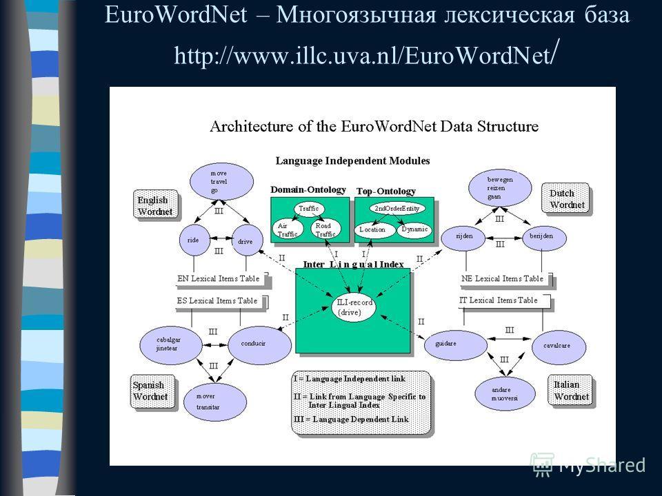 EuroWordNet – Многоязычная лексическая база http://www.illc.uva.nl/EuroWordNet /