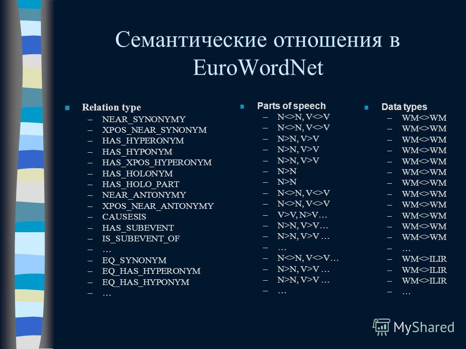Семантические отношения в EuroWordNet n Relation type –NEAR_SYNONYMY –XPOS_NEAR_SYNONYM –HAS_HYPERONYM –HAS_HYPONYM –HAS_XPOS_HYPERONYM –HAS_HOLONYM –HAS_HOLO_PART –NEAR_ANTONYMY –XPOS_NEAR_ANTONYMY –CAUSESIS –HAS_SUBEVENT –IS_SUBEVENT_OF –… –EQ_SYNO