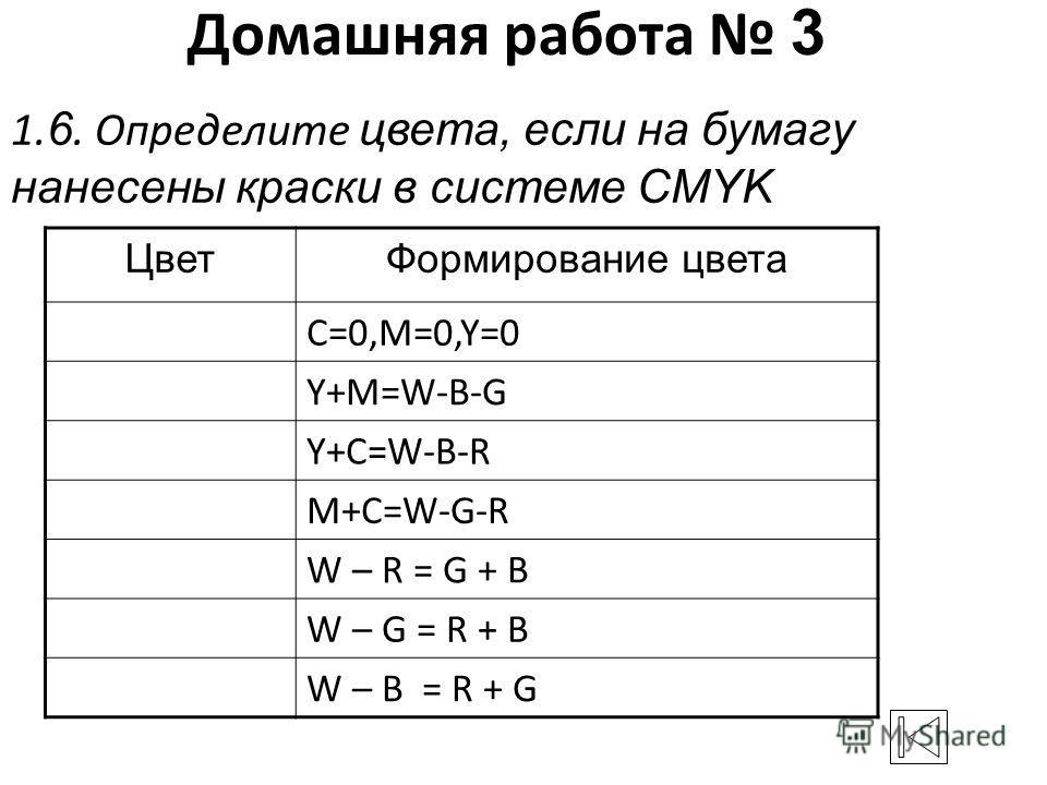 Домашняя работа 3 1. 6. Определите цвета, если на бумагу нанесены краски в системе CMYK ЦветФормирование цвета C=0,M=0,Y=0 Y+M=W-B-G Y+C=W-B-R M+C=W-G-R W – R = G + B W – G = R + B W – B = R + G