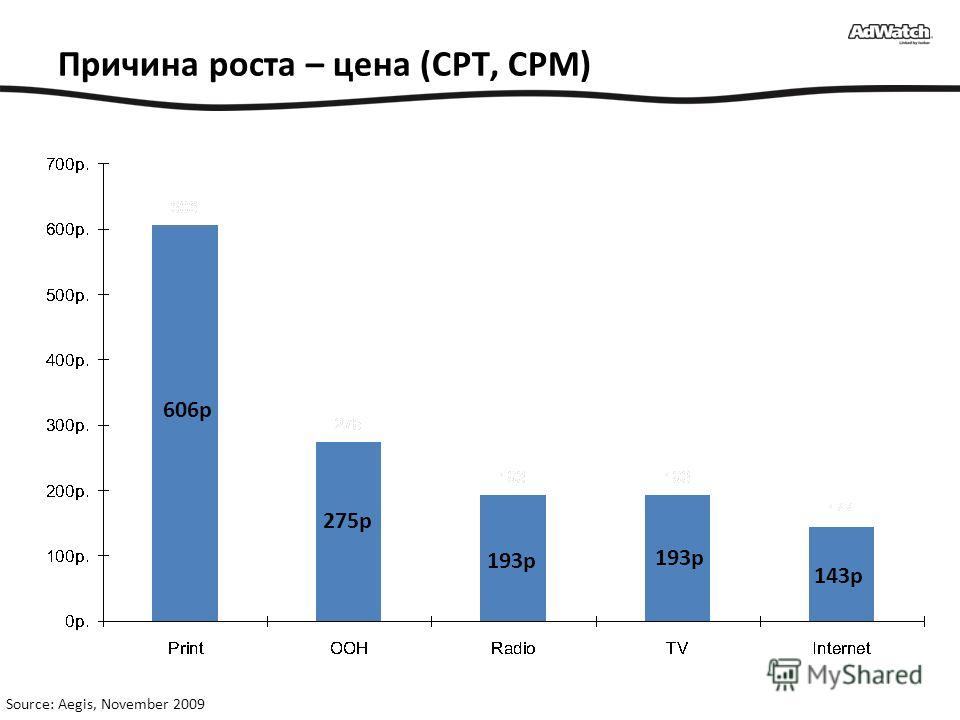 Причина роста – цена (CPT, CPM) Source: Aegis, November 2009 606р 275р 193р 143р