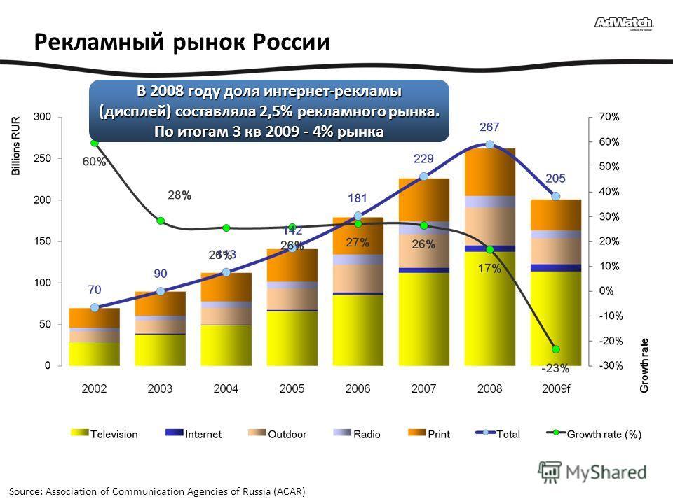 Рекламный рынок России Source: Association of Communication Agencies of Russia (ACAR) В 2008 году доля интернет-рекламы (дисплей) составляла 2,5% рекламного рынка. По итогам 3 кв 2009 - 4% рынка