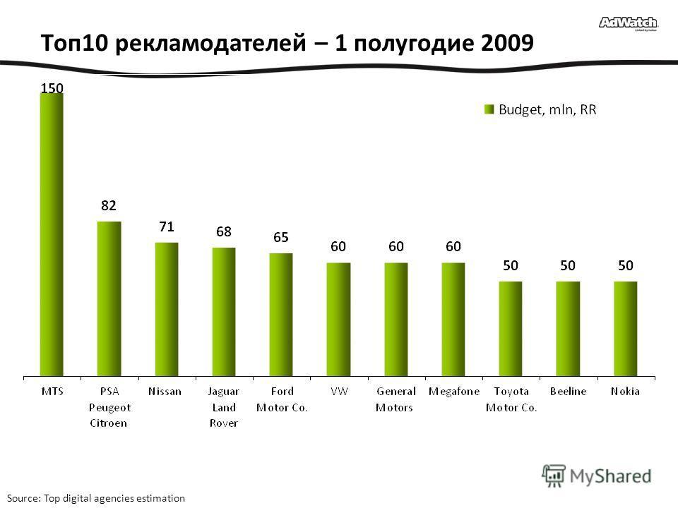 Топ10 рекламодателей – 1 полугодие 2009 Source: Top digital agencies estimation