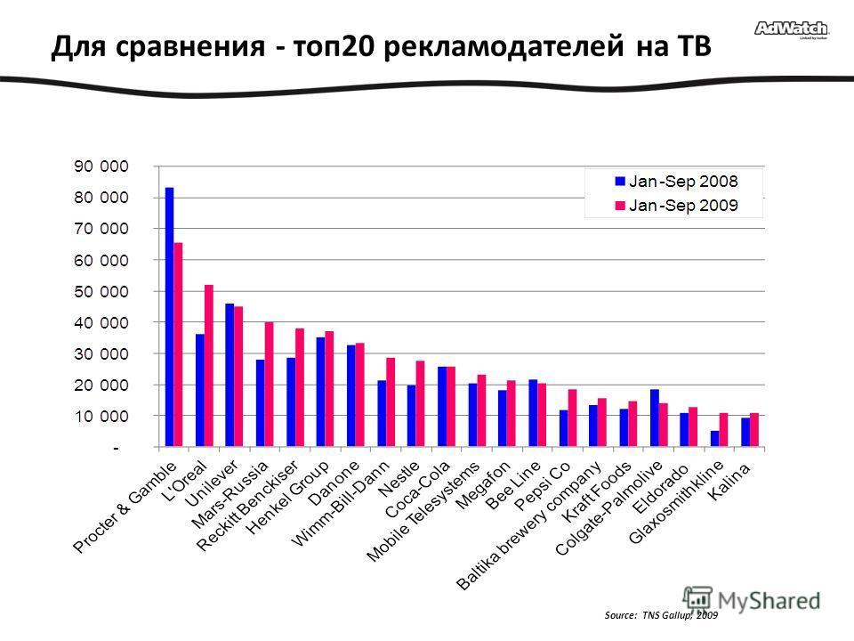Для сравнения - топ20 рекламодателей на ТВ Source: TNS Gallup, 2009