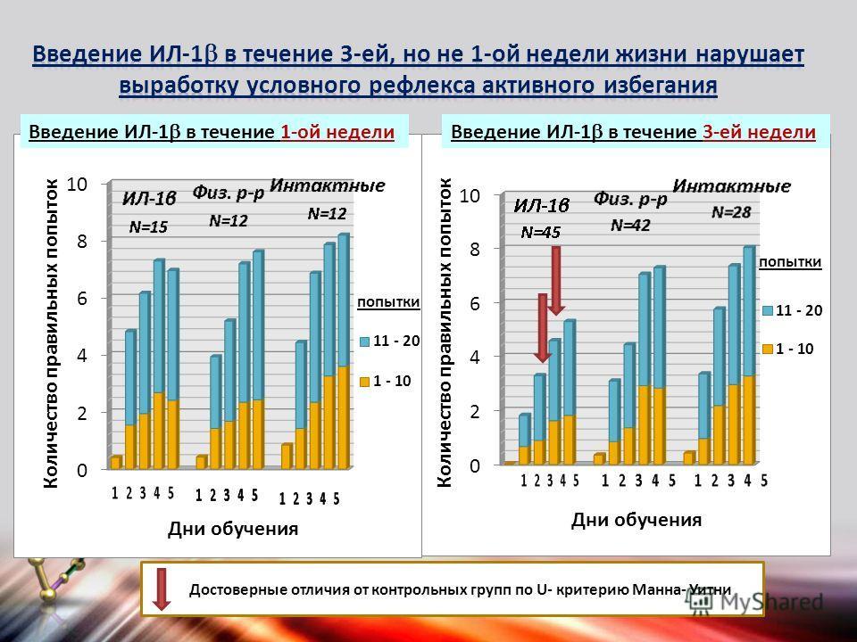 Достоверные отличия от контрольных групп по U- критерию Манна- Уитни попытки Введение ИЛ-1 в течение 1-ой неделиВведение ИЛ-1 в течение 3-ей недели