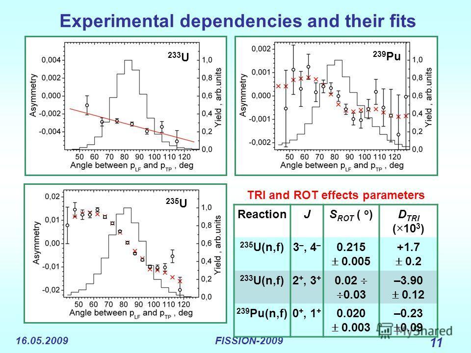 16.05.2009FISSION-2009 11 Experimental dependencies and their fits 235 U 233 U 239 Pu TRI and ROT effects parameters ReactionJS ROT ( o )D TRI (×10 3 ) 235 U(n,f)3 –, 4 – 0.215 0.005 +1.7 0.2 233 U(n,f)2 +, 3 + 0.02 0.03 –3.90 0.12 239 Pu(n,f)0 +, 1