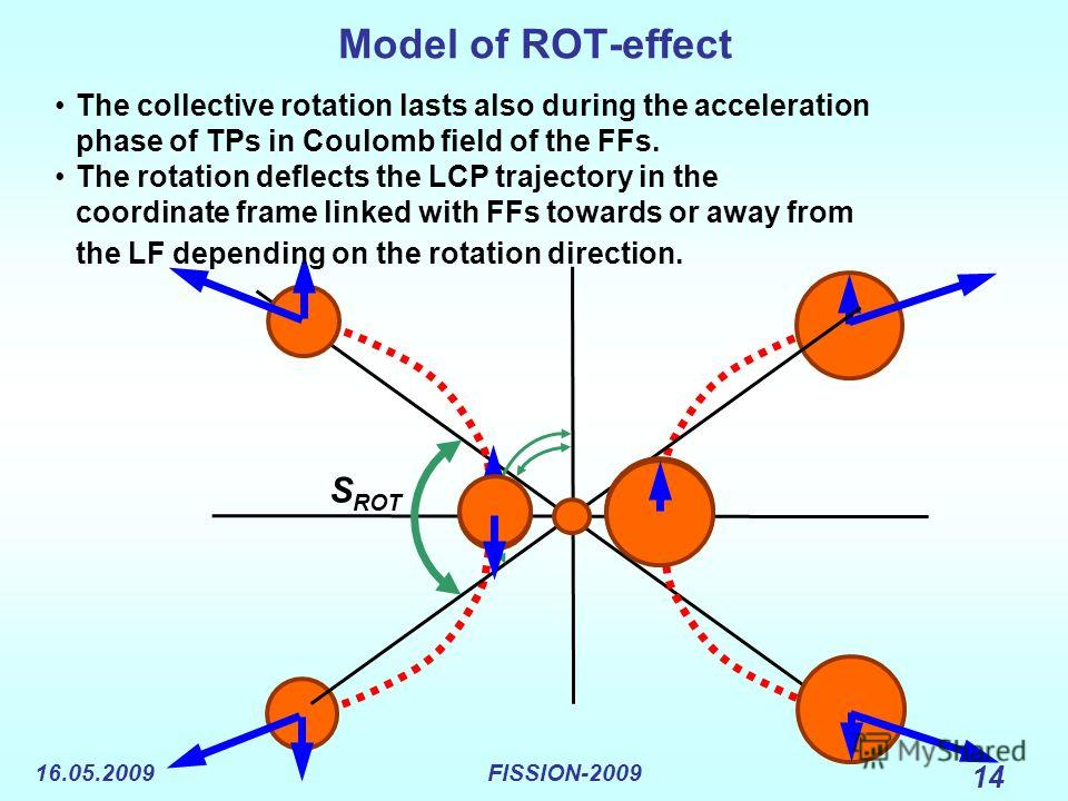 16.05.2009FISSION-2009 14 Model of ROT-effect S ROT The collective rotation lasts also during the acceleration phase of TPs in Coulomb field of the FFs. The rotation deflects the LCP trajectory in the coordinate frame linked with FFs towards or away