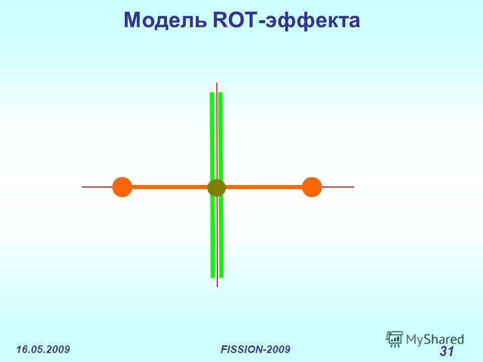 16.05.2009FISSION-2009 31 Модель ROT-эффекта