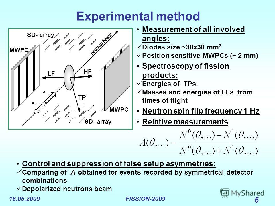 16.05.2009FISSION-2009 6 Experimental method Measurement of all involved angles: Diodes size ~30x30 mm 2 Position sensitive MWPCs (~ 2 mm) Spectroscopy of fission products: Energies of TPs, Masses and energies of FFs from times of flight Neutron spin