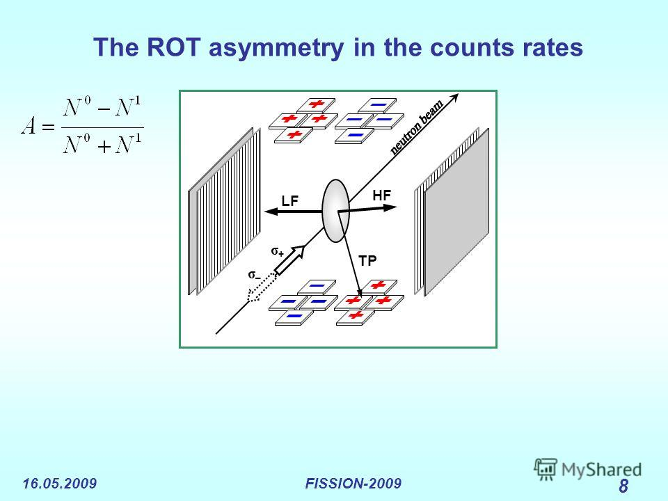16.05.2009FISSION-2009 8 The ROT asymmetry in the counts rates LF HF TP σ+σ+ σ–σ–