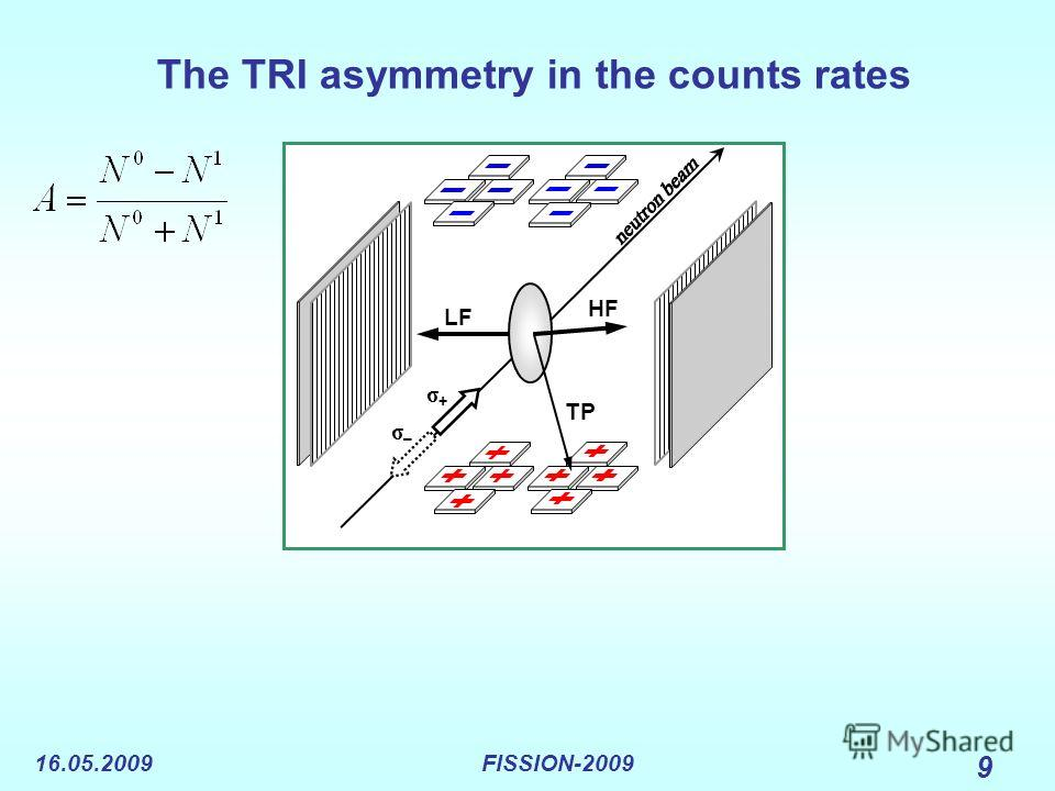16.05.2009FISSION-2009 9 The TRI asymmetry in the counts rates LF HF TP σ+σ+ σ–σ–