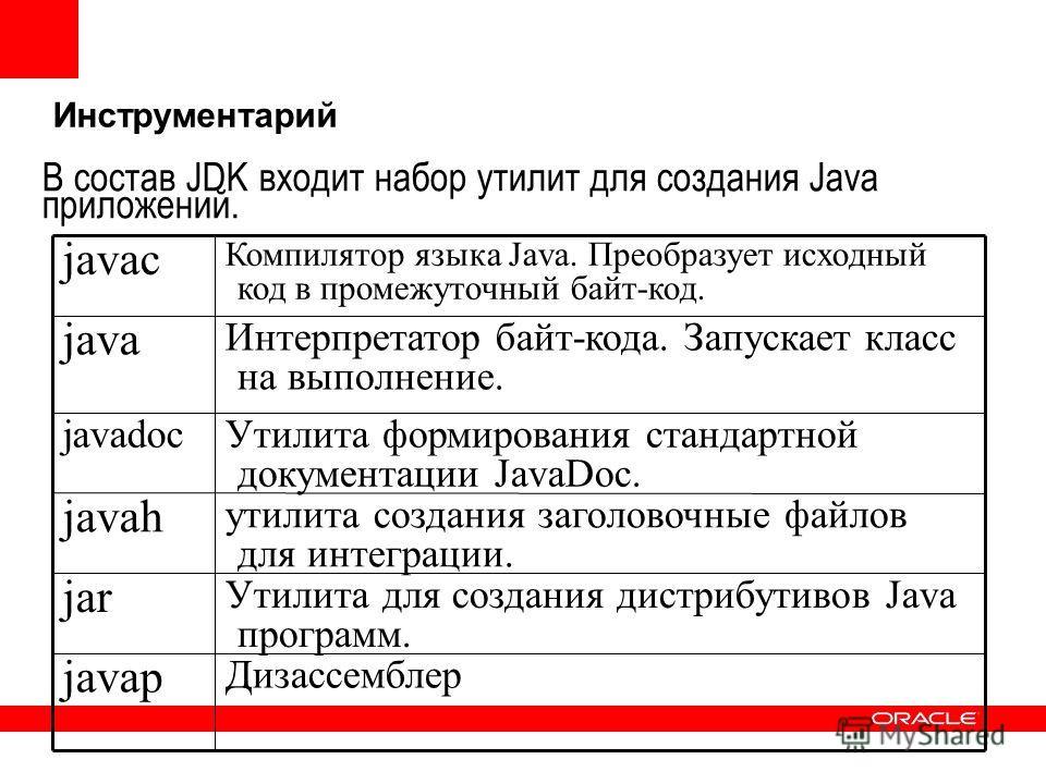 Инструментарий Утилита для создания дистрибутивов Java программ. jar Дизассемблер javap утилита создания заголовочные файлов для интеграции. javah Утилита формирования стандартной документации JavaDoc. javadoc Интерпретатор байт-кода. Запускает класс