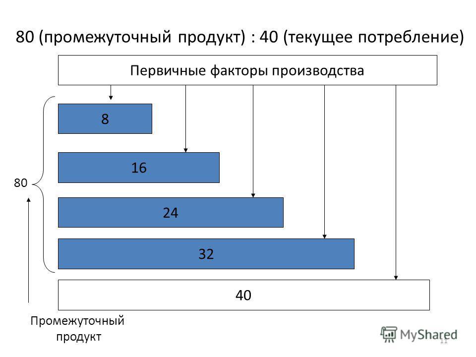 Первичные факторы производства 8 16 24 32 40 Промежуточный продукт 80 (промежуточный продукт) : 40 (текущее потребление) 80 11