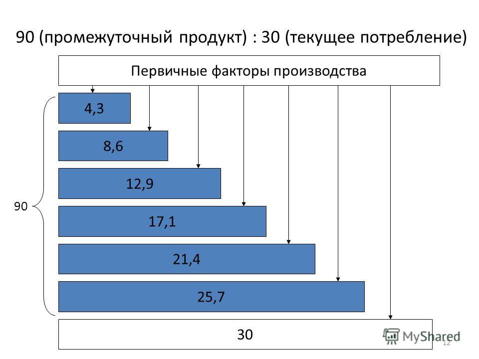 Первичные факторы производства 4,3 8,6 12,9 17,1 30 90 (промежуточный продукт) : 30 (текущее потребление) 21,4 25,7 90 12