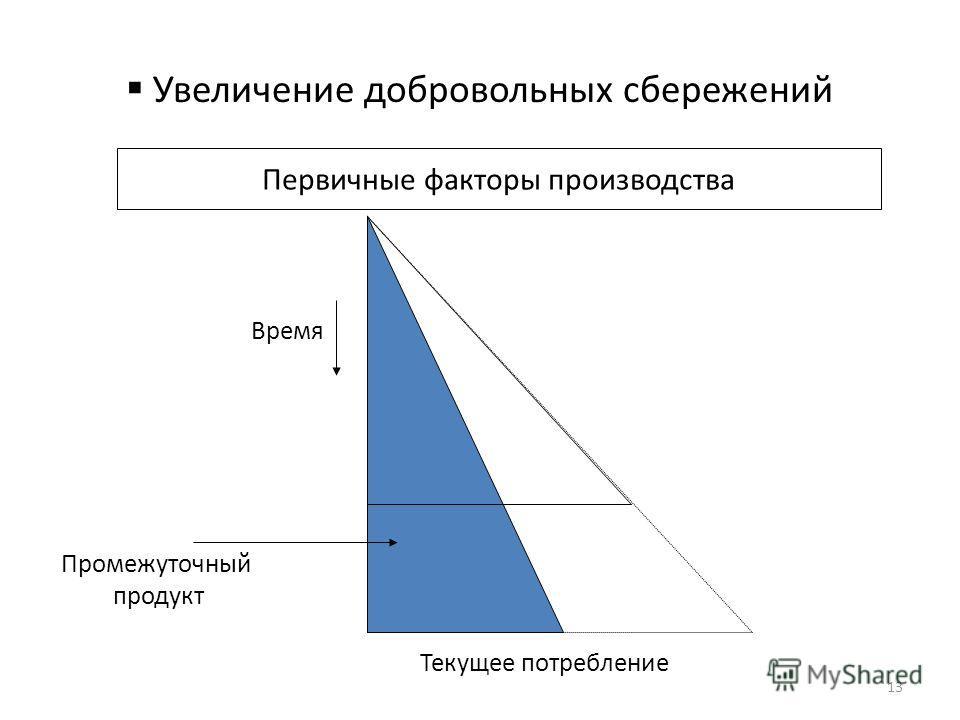 Увеличение добровольных сбережений Первичные факторы производства Текущее потребление Время Промежуточный продукт 13