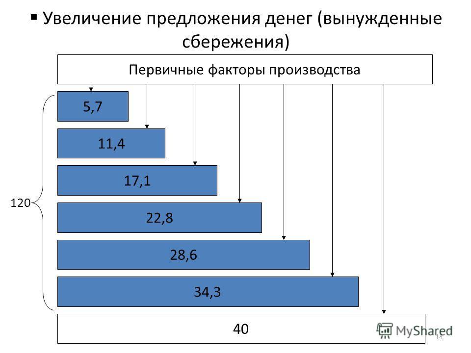 Увеличение предложения денег (вынужденные сбережения) Первичные факторы производства 5,7 11,4 17,1 22,8 40 28,6 34,3 120 14