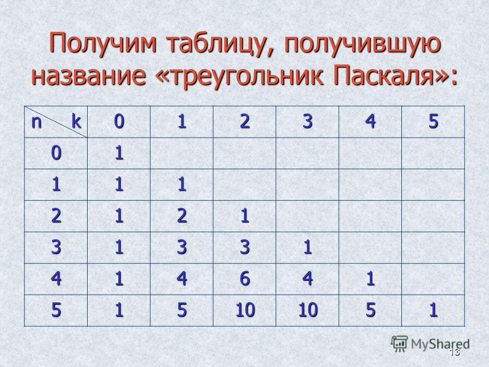 13 Получим таблицу, получившую название «треугольник Паскаля»: n k 012345 01 111 2121 31331 414641 515101051
