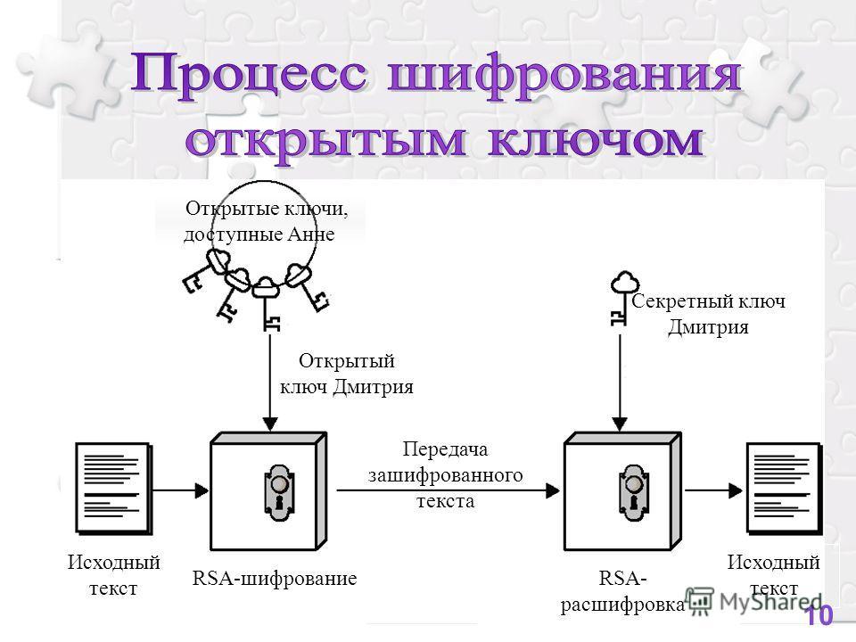 Алгоритм расшифровки Открытый ключ Дмитрия Исходный текст RSA-шифрование Передача зашифрованного текста Исходный текст Секретный ключ Дмитрия RSA- расшифровка Открытые ключи, доступные Анне 10