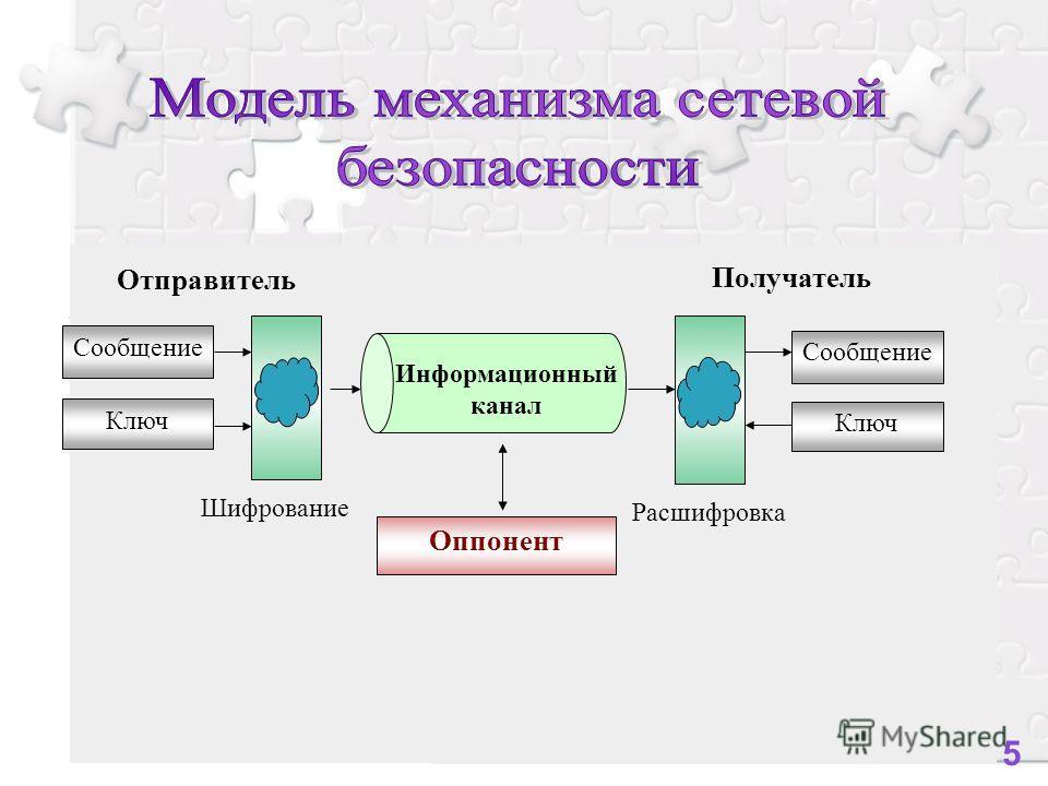 Ключ Оппонент Отправитель Получатель Сообщение Информационный канал Шифрование Расшифровка Ключ Сообщение 5