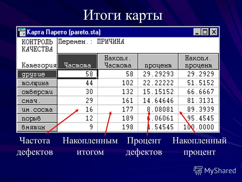 Итоги карты Частота дефектов Накопленным итогом Процент дефектов Накопленный процент