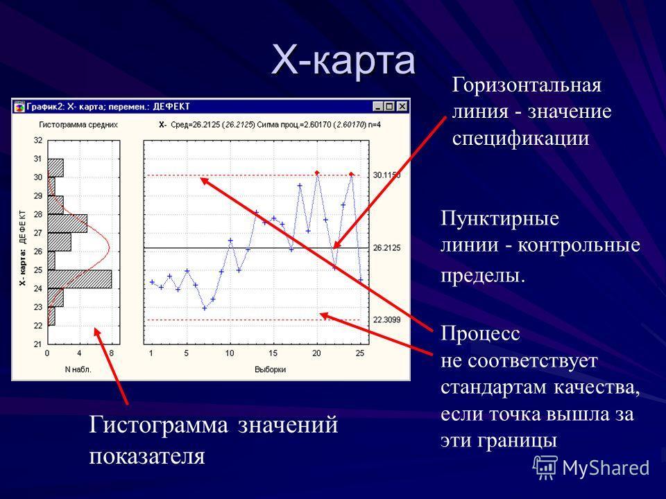 Х-карта Горизонтальная линия - значение спецификации Пунктирные линии - контрольные пределы. Процесс не соответствует стандартам качества, если точка вышла за эти границы Гистограмма значений показателя