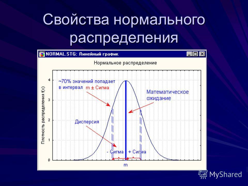 Свойства нормального распределения