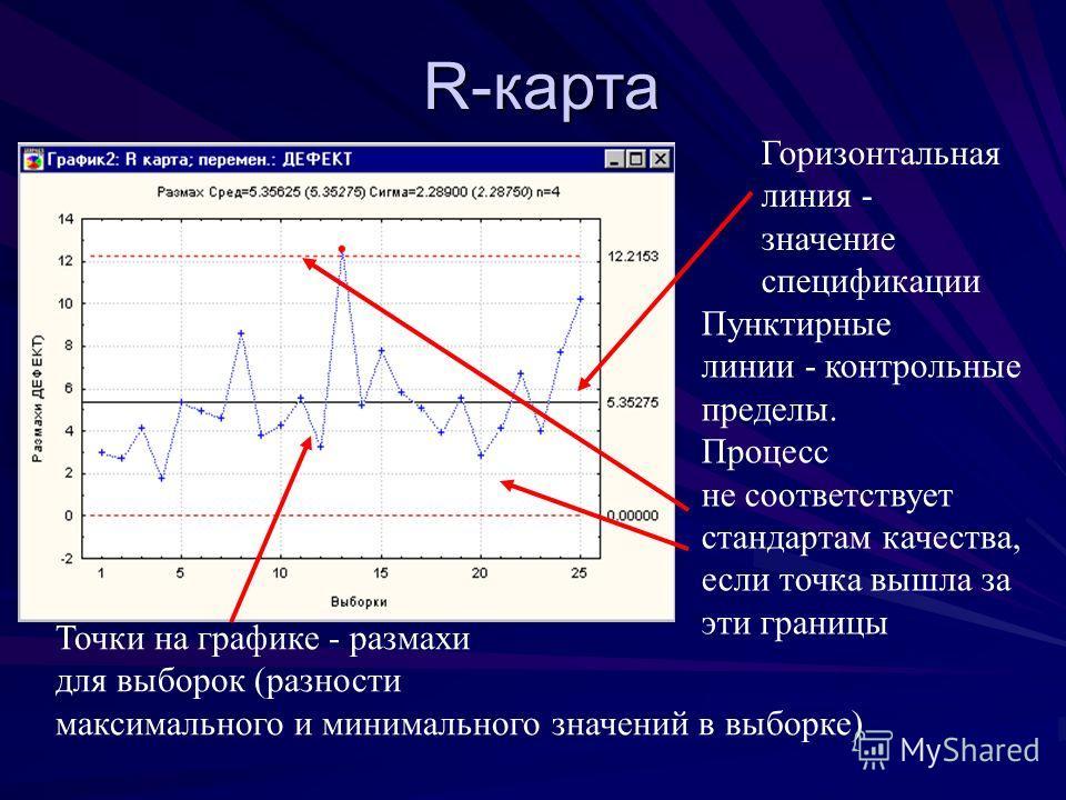 R-карта Пунктирные линии - контрольные пределы. Процесс не соответствует стандартам качества, если точка вышла за эти границы Горизонтальная линия - значение спецификации Точки на графике - размахи для выборок (разности максимального и минимального з