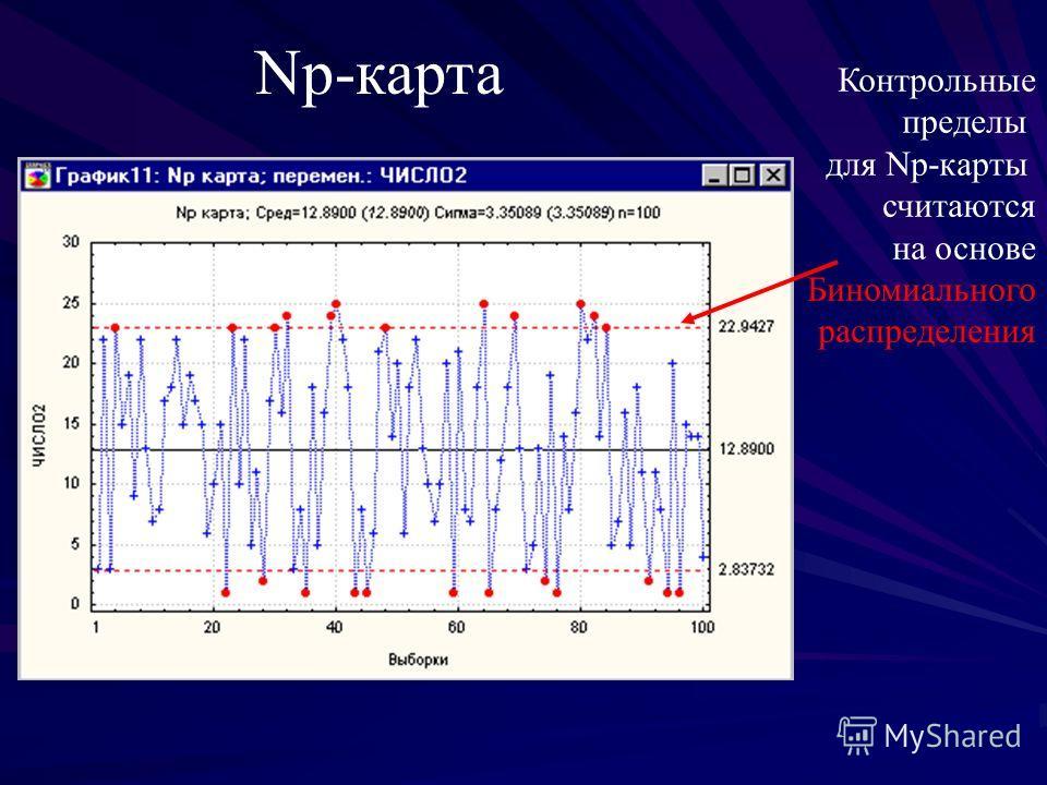 Np-карта Контрольные пределы для Np-карты считаются на основе Биномиального распределения