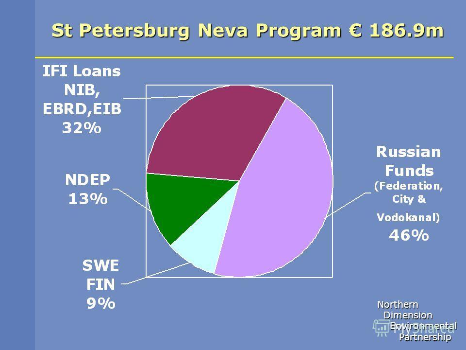Northern Dimension Dimension Environmental Environmental Partnership Partnership St Petersburg Neva Program 186.9m