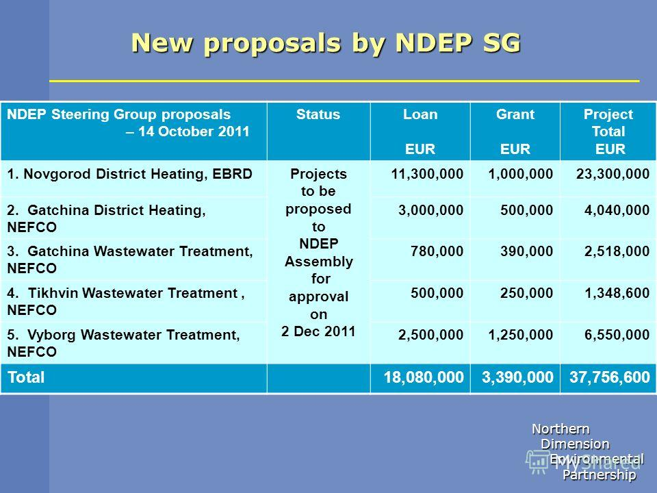 Northern Dimension Dimension Environmental Environmental Partnership Partnership NDEP Steering Group proposals – 14 October 2011 StatusLoan EUR Grant EUR Project Total EUR 1. Novgorod District Heating, EBRDProjects to be proposed to NDEP Assembly for