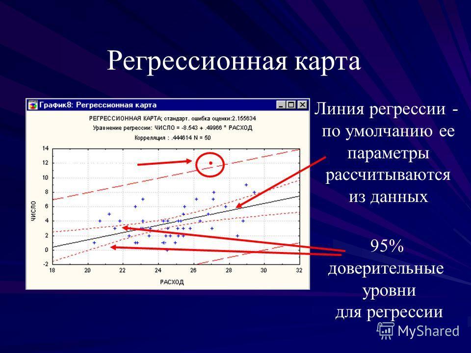 Регрессионная карта Выбросы 95% доверительные уровни для регрессии Линия регрессии - по умолчанию ее параметры рассчитываются из данных