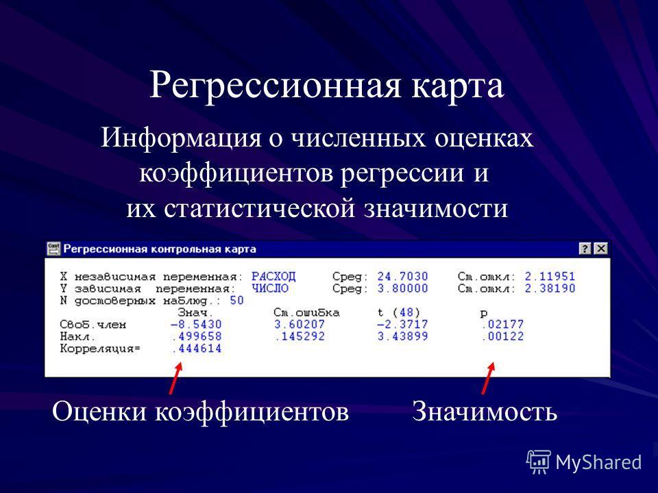 Регрессионная карта Информация о численных оценках коэффициентов регрессии и их статистической значимости Оценки коэффициентовЗначимость