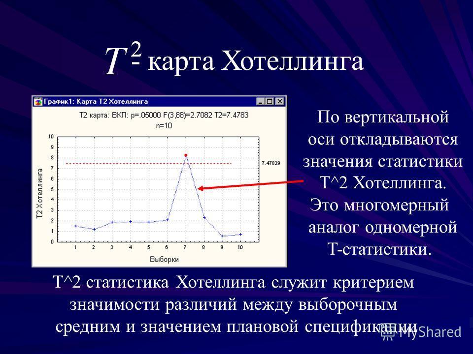 По вертикальной оси откладываются значения статистики T^2 Хотеллинга. Это многомерный аналог одномерной T-статистики. T^2 статистика Хотеллинга служит критерием значимости различий между выборочным средним и значением плановой спецификации