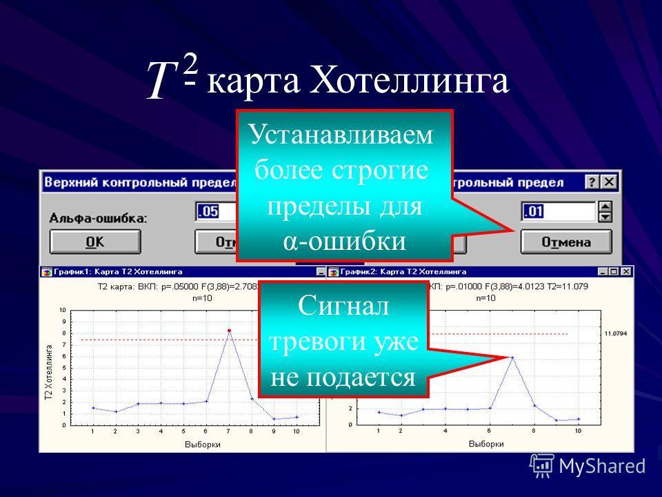 - карта Хотеллинга Устанавливаем более строгие пределы для α-ошибки Сигнал тревоги уже не подается