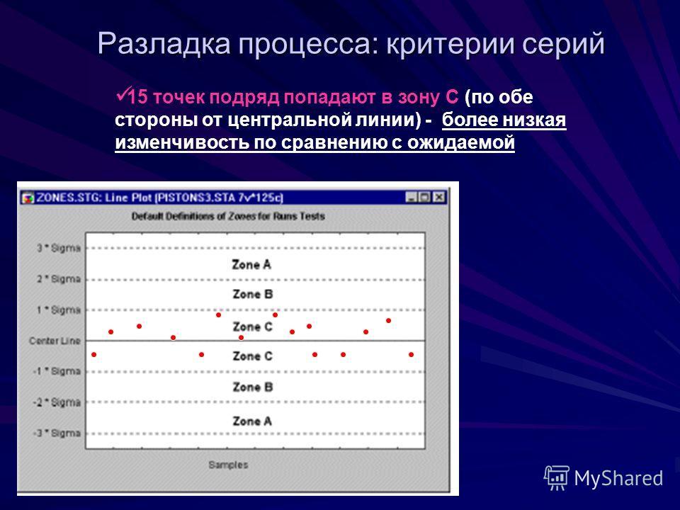 Разладка процесса: критерии серий 15 точек подряд попадают в зону C (по обе стороны от центральной линии) - более низкая изменчивость по сравнению с ожидаемой