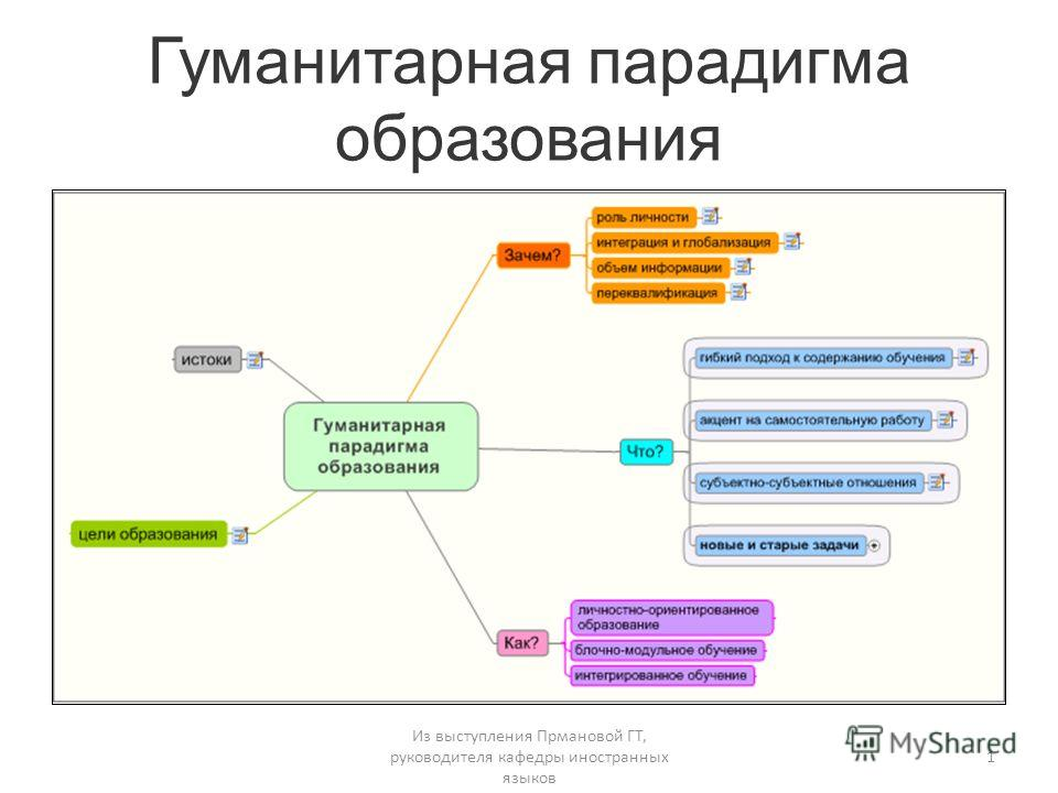 Гуманитарная парадигма образования Из выступления Прмановой ГТ, руководителя кафедры иностранных языков 1
