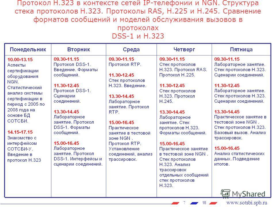 18 www.sotsbi.spb.ru 7 Протокол H.323 в контексте сетей IP-телефонии и NGN. Структура стека протоколов H.323. Протоколы RAS, H.225 и H.245. Сравнение форматов сообщений и моделей обслуживания вызовов в протоколах DSS-1 и H.323