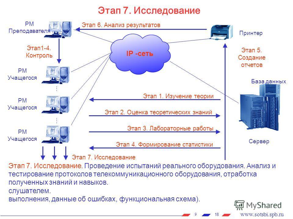 18 www.sotsbi.spb.ru 9 Этапы обучения Принтер РМ Преподавателя РМ Учащегося РМ Учащегося РМ Учащегося Сервер IP -сеть Этап 6. Анализ результатов Этап 5. Создание отчетов Этап1-4. Контроль Этап 1. Изучение теории Этап 2. Оценка теоретических знаний Эт
