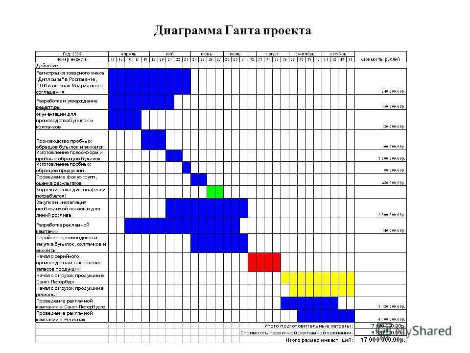 Диаграмма Ганта проекта