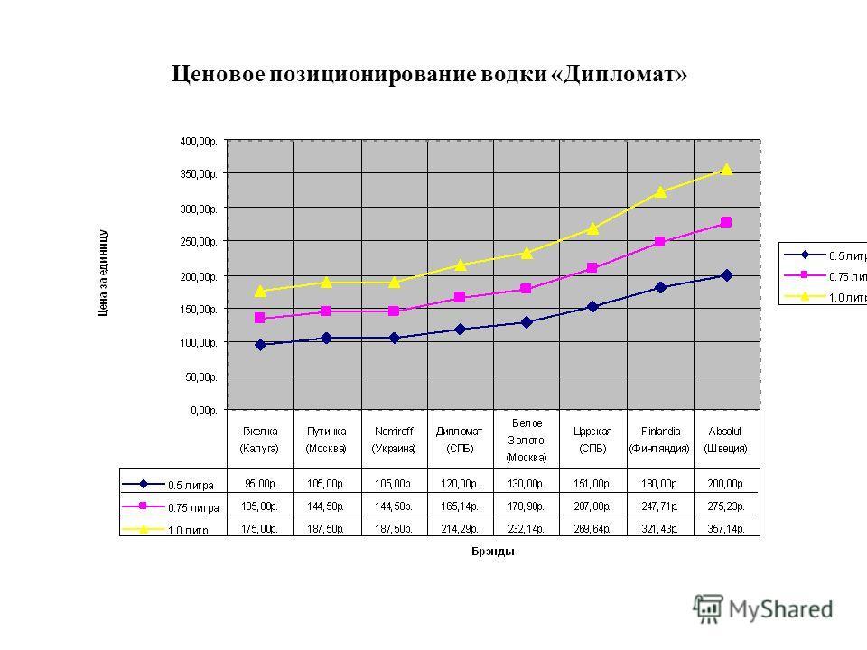 Ценовое позиционирование водки «Дипломат»