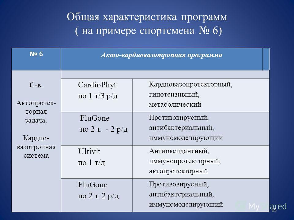 Общая характеристика программ ( на примере спортсмена 6) 6 Акто-кардиовазотропная программа С-в. Актопротек- торная задача. Кардио- вазотропная система CardioPhyt по 1 т/3 р/д Кардиовазопротекторный, гипотензивный, метаболический FluGone по 2 т. - 2