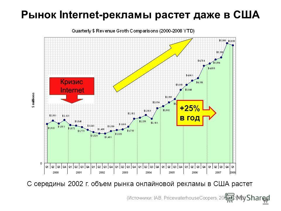 Рынок Internet-рекламы растет даже в США С середины 2002 г. объем рынка онлайновой рекламы в США растет (Источники: IAB, PricewaterhouseCoopers, 2006 - 2008) +25% в год