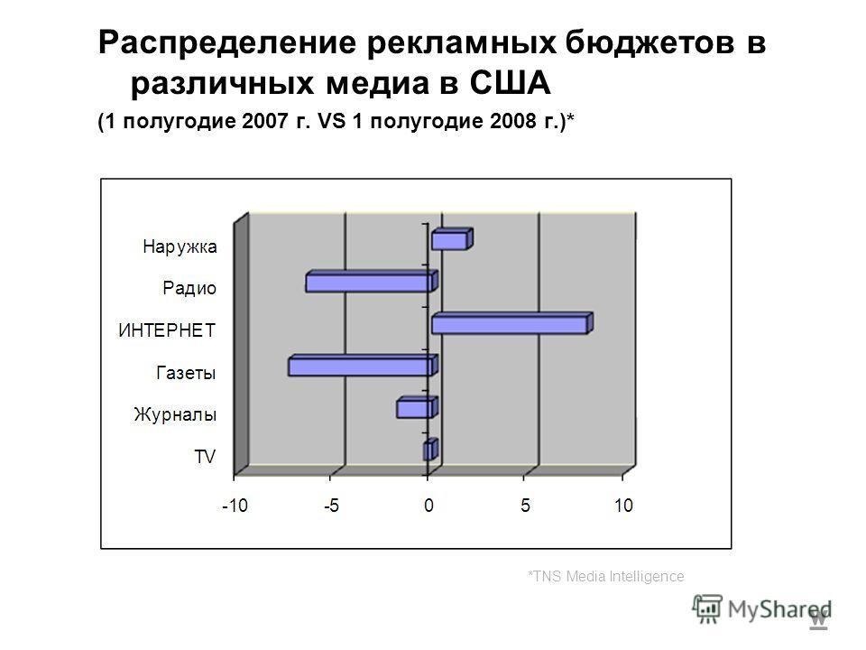 Распределение рекламных бюджетов в различных медиа в США (1 полугодие 2007 г. VS 1 полугодие 2008 г.)* *TNS Media Intelligence