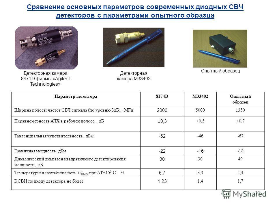 11 Сравнение основных параметров современных диодных СВЧ детекторов с параметрами опытного образца Опытный образец Детекторная камера 8471D фирмы «Agilent Technologies» Детекторная камера М33402 Параметр детектора8174DМ33402Опытный образец Ширина пол