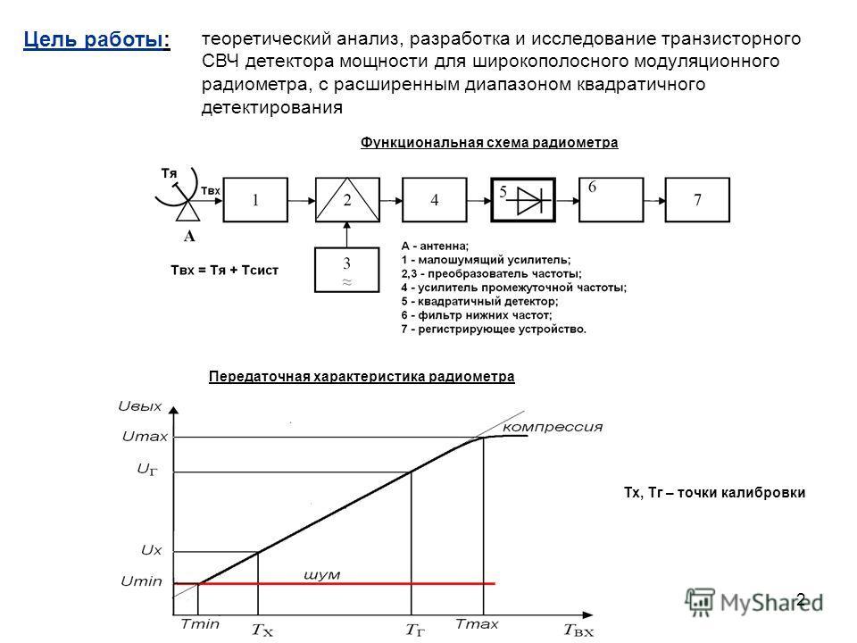 СВЧ детектора мощности для