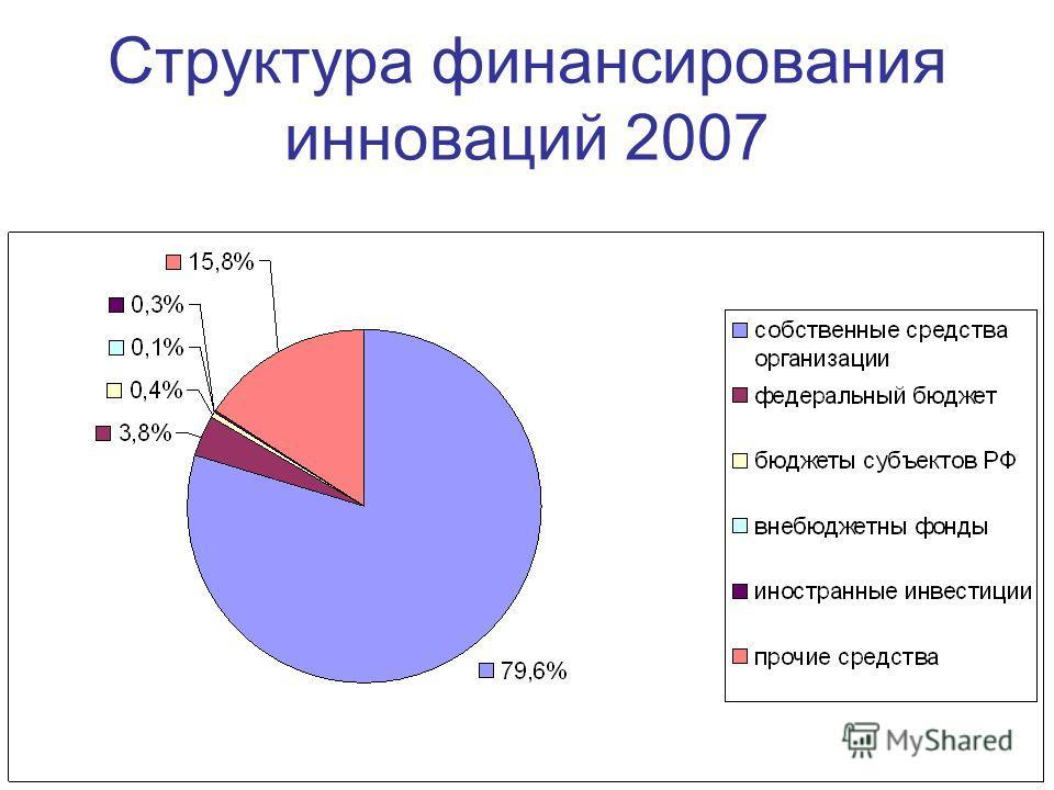 Структура финансирования инноваций 2007